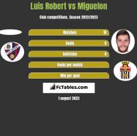 Luis Robert vs Miguelon h2h player stats