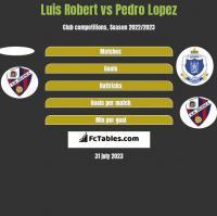 Luis Robert vs Pedro Lopez h2h player stats