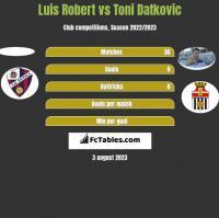 Luis Robert vs Toni Datkovic h2h player stats