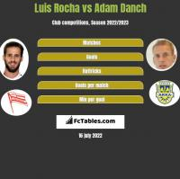 Luis Rocha vs Adam Danch h2h player stats