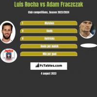 Luis Rocha vs Adam Fraczczak h2h player stats