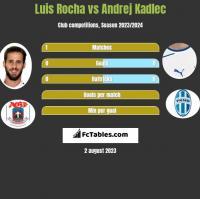 Luis Rocha vs Andrej Kadlec h2h player stats