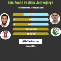Luis Rocha vs Artur Jedrzejczyk h2h player stats