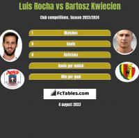 Luis Rocha vs Bartosz Kwiecien h2h player stats