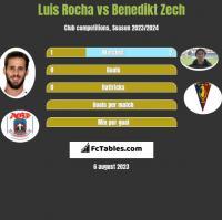 Luis Rocha vs Benedikt Zech h2h player stats