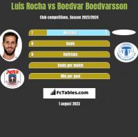Luis Rocha vs Boedvar Boedvarsson h2h player stats