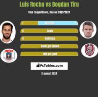 Luis Rocha vs Bogdan Tiru h2h player stats