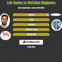 Luis Rocha vs Christian Maghoma h2h player stats