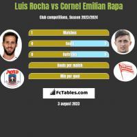Luis Rocha vs Cornel Emilian Rapa h2h player stats