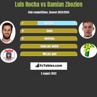 Luis Rocha vs Damian Zbozien h2h player stats