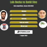 Luis Rocha vs David Stec h2h player stats