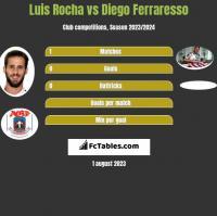 Luis Rocha vs Diego Ferraresso h2h player stats