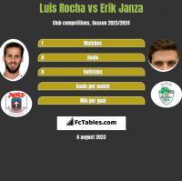 Luis Rocha vs Erik Janza h2h player stats