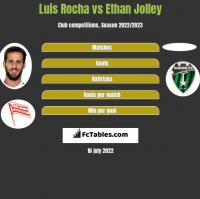 Luis Rocha vs Ethan Jolley h2h player stats