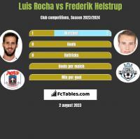 Luis Rocha vs Frederik Helstrup h2h player stats