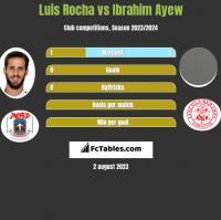 Luis Rocha vs Ibrahim Ayew h2h player stats