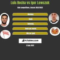 Luis Rocha vs Igor Lewczuk h2h player stats
