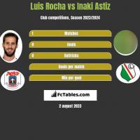 Luis Rocha vs Inaki Astiz h2h player stats