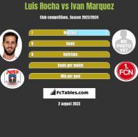 Luis Rocha vs Ivan Marquez h2h player stats
