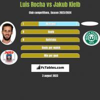 Luis Rocha vs Jakub Kielb h2h player stats