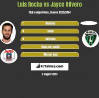 Luis Rocha vs Jayce Olivero h2h player stats