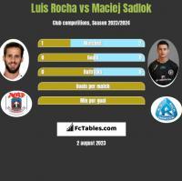 Luis Rocha vs Maciej Sadlok h2h player stats