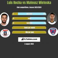 Luis Rocha vs Mateusz Wieteska h2h player stats