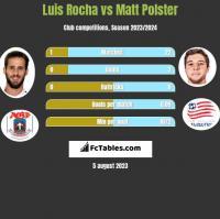 Luis Rocha vs Matt Polster h2h player stats