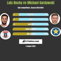 Luis Rocha vs Michael Gardawski h2h player stats
