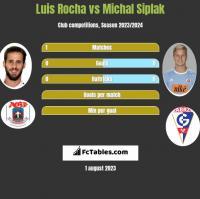 Luis Rocha vs Michal Siplak h2h player stats
