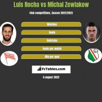 Luis Rocha vs Michał Żewłakow h2h player stats