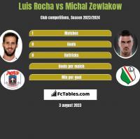 Luis Rocha vs Michal Zewlakow h2h player stats