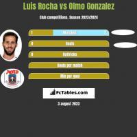 Luis Rocha vs Olmo Gonzalez h2h player stats