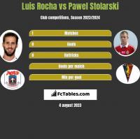 Luis Rocha vs Pawel Stolarski h2h player stats