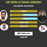 Luis Rocha vs Tomasz Jodlowiec h2h player stats
