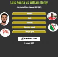 Luis Rocha vs William Remy h2h player stats