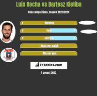 Luis Rocha vs Bartosz Kieliba h2h player stats