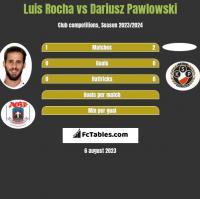 Luis Rocha vs Dariusz Pawlowski h2h player stats