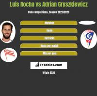 Luis Rocha vs Adrian Gryszkiewicz h2h player stats