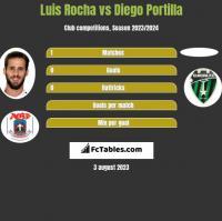 Luis Rocha vs Diego Portilla h2h player stats