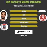 Luis Rocha vs Michal Karbownik h2h player stats