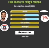 Luis Rocha vs Patryk Zaucha h2h player stats
