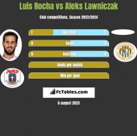 Luis Rocha vs Aleks Lawniczak h2h player stats