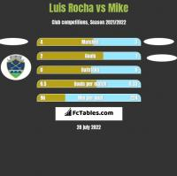 Luis Rocha vs Mike h2h player stats