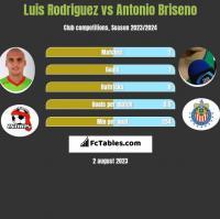 Luis Rodriguez vs Antonio Briseno h2h player stats