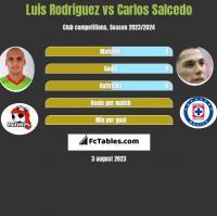Luis Rodriguez vs Carlos Salcedo h2h player stats