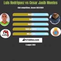 Luis Rodriguez vs Cesar Jasib Montes h2h player stats