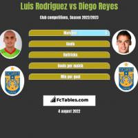 Luis Rodriguez vs Diego Reyes h2h player stats