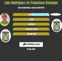 Luis Rodriguez vs Francisco Venegas h2h player stats