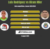 Luis Rodriguez vs Hiram Mier h2h player stats